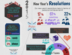 Pulse: New Year's Resolutions