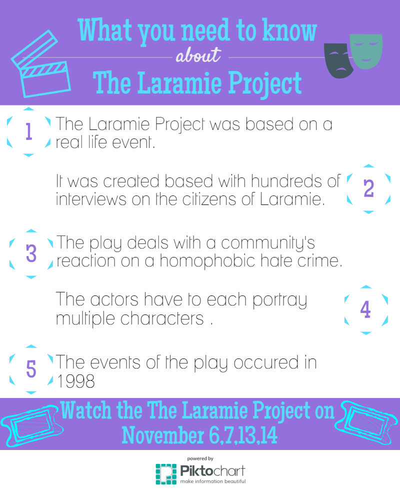 laramie project monologues The best source for broadway jedadiah schultz: looking back at these are the first words spoken by the character jedadiah schultz in the laramie project.