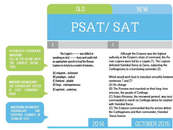 Psat 2015 date