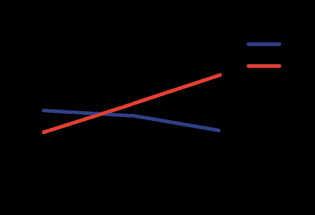 Ashish's Graphs