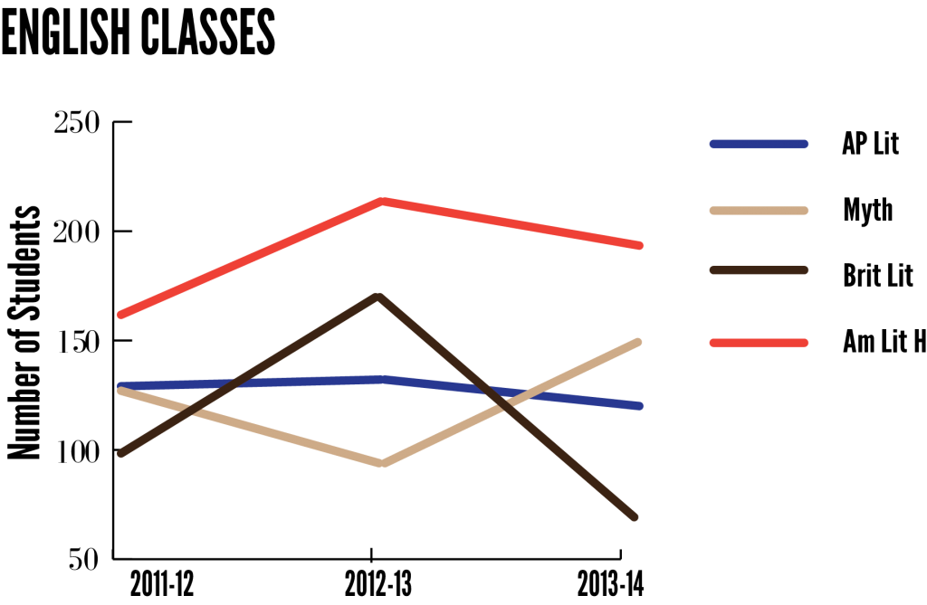 Ashish's Graphs2