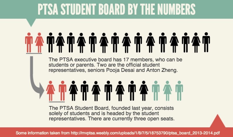 PTSA Student board by the numbers
