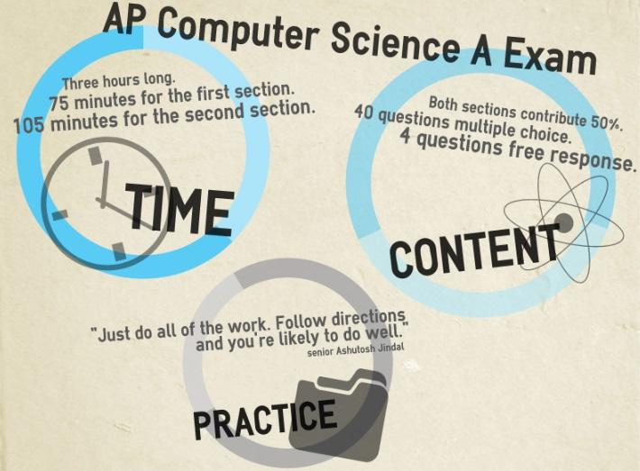 AP Comp Sci Infographic