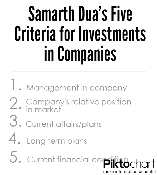 Dua uses five criteria to determine his investment in any particular company. Photo illustration by Joyce Varma.