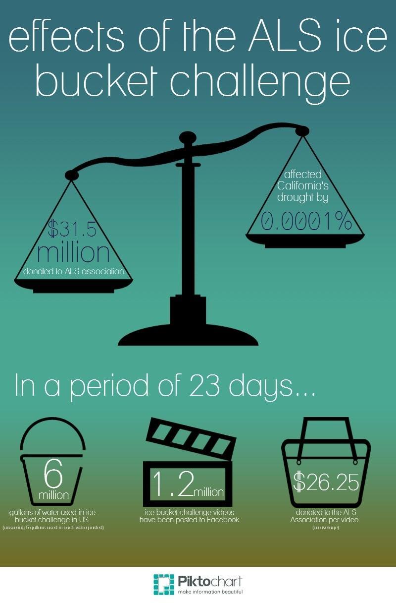 Infographic by Avni Prasad