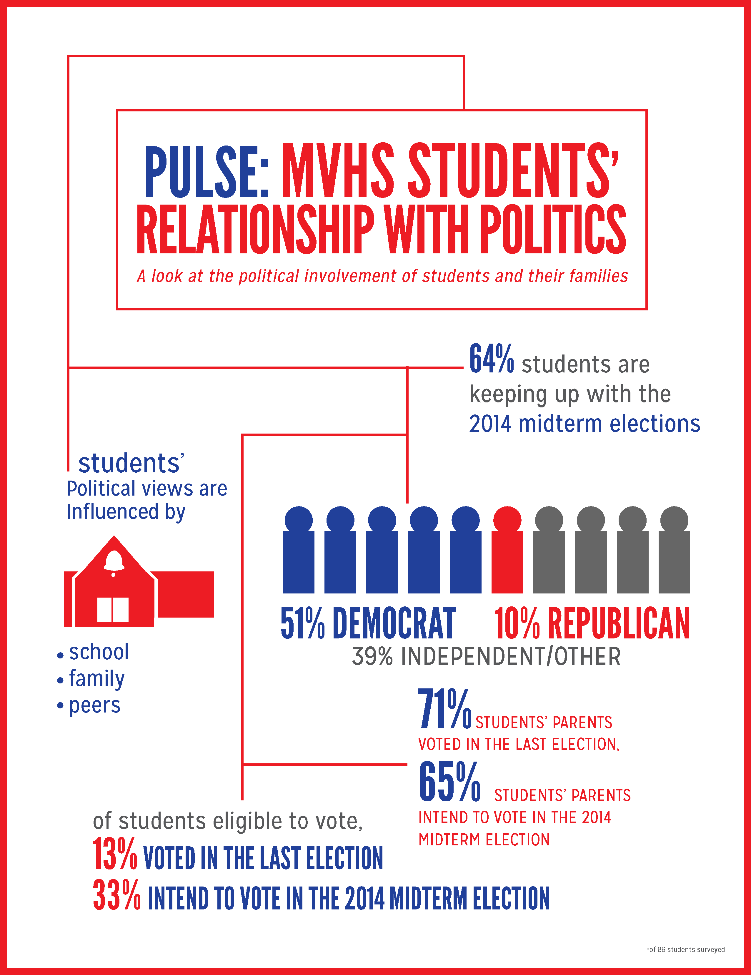 Pulse: MVHS students' relationship with politics