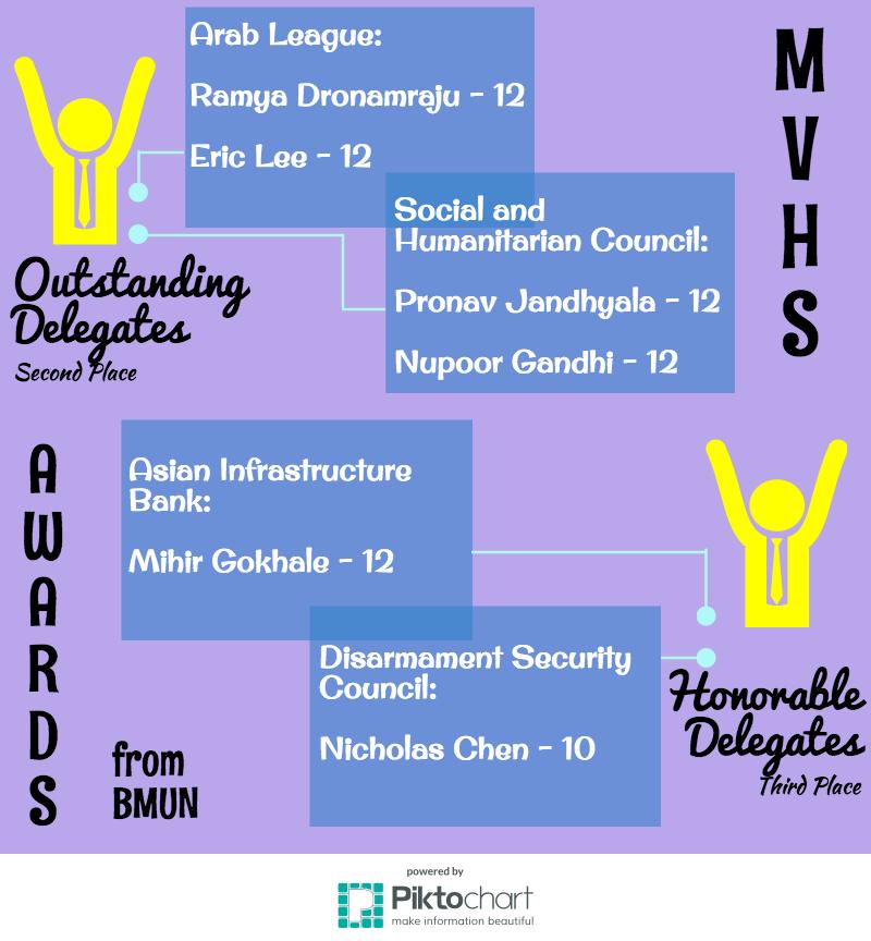 BMUN Infographic