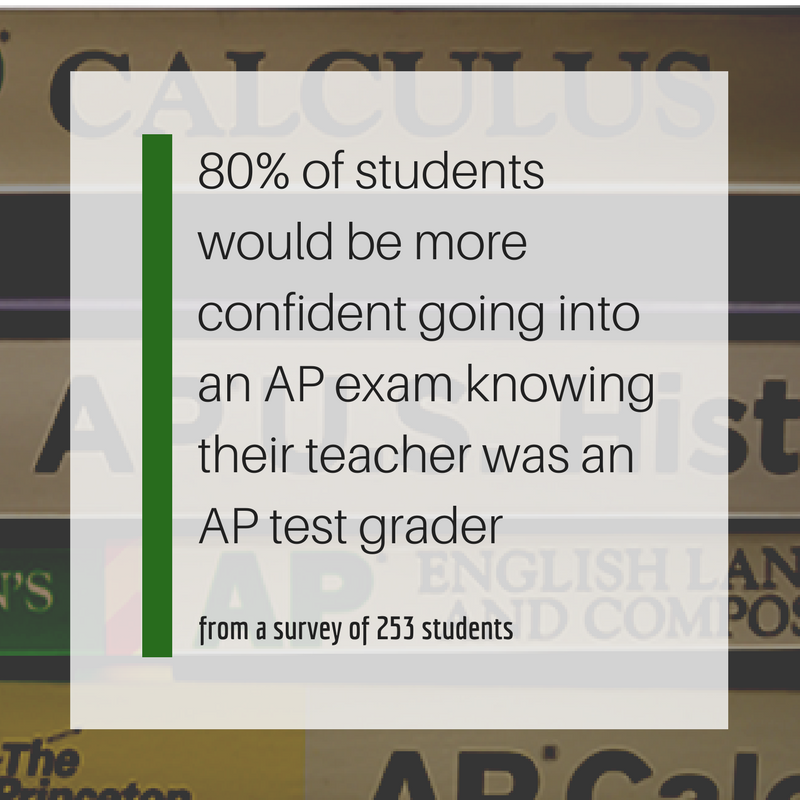 80% of students would be more confident going into an AP exam knowing their teacher was an AP test grader